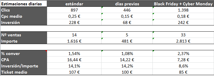 Rentabilidad de Black Friday en AdWords
